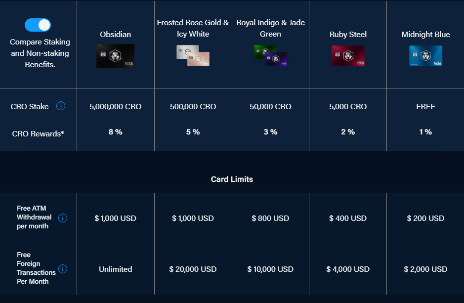 Crypto.com kortoversigt